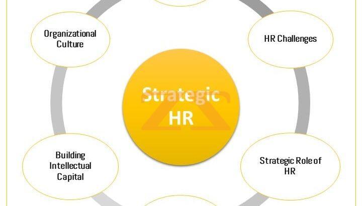 دورة الإدارة الاستراتيجية للموارد البشرية